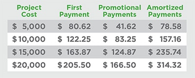 financing payment example - Financing